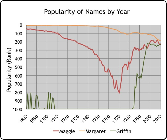 Popularity of Names Graph